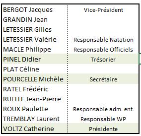 Membres du Bureau 2017